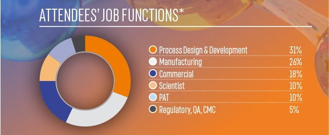 Attendee job functions