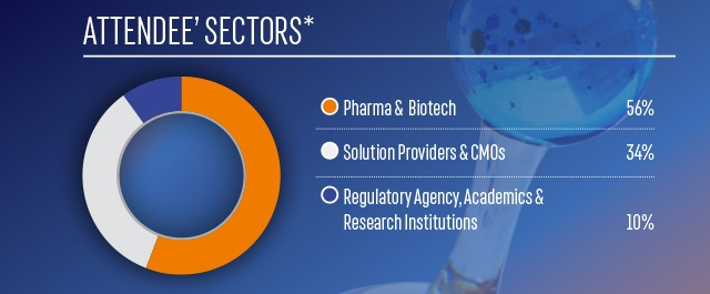 Attendee Sectors